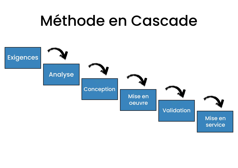 Schéma de représentant le déroulement de la méthode en Cascade