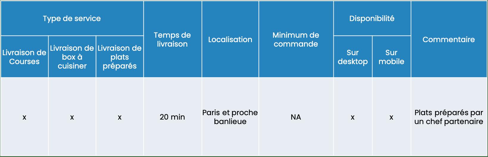 Benchmark des services e-food