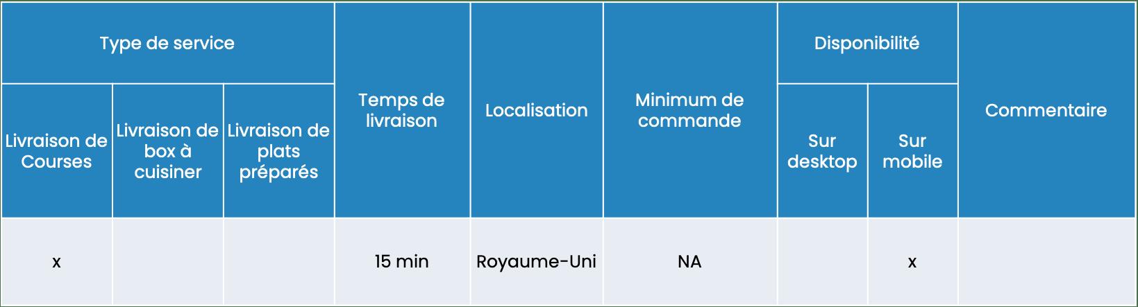 Benchmark des services efood 2021