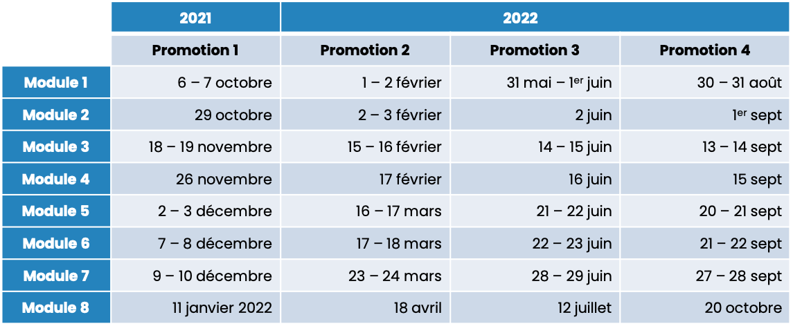 Calendrier des formations 2021 - 2022